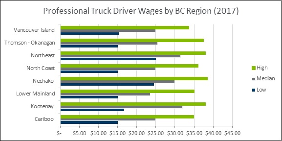 Employment | BCTA
